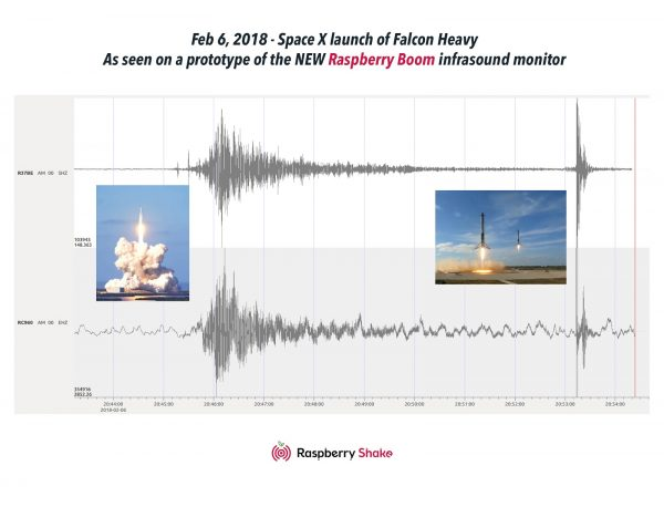 New Web Tool: sound raspberryshake net - Raspberry Shake