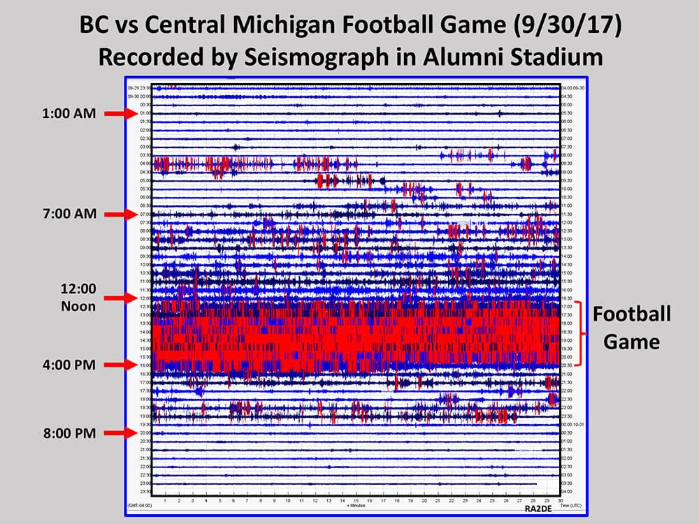 Raspberry Shake recording of a football game