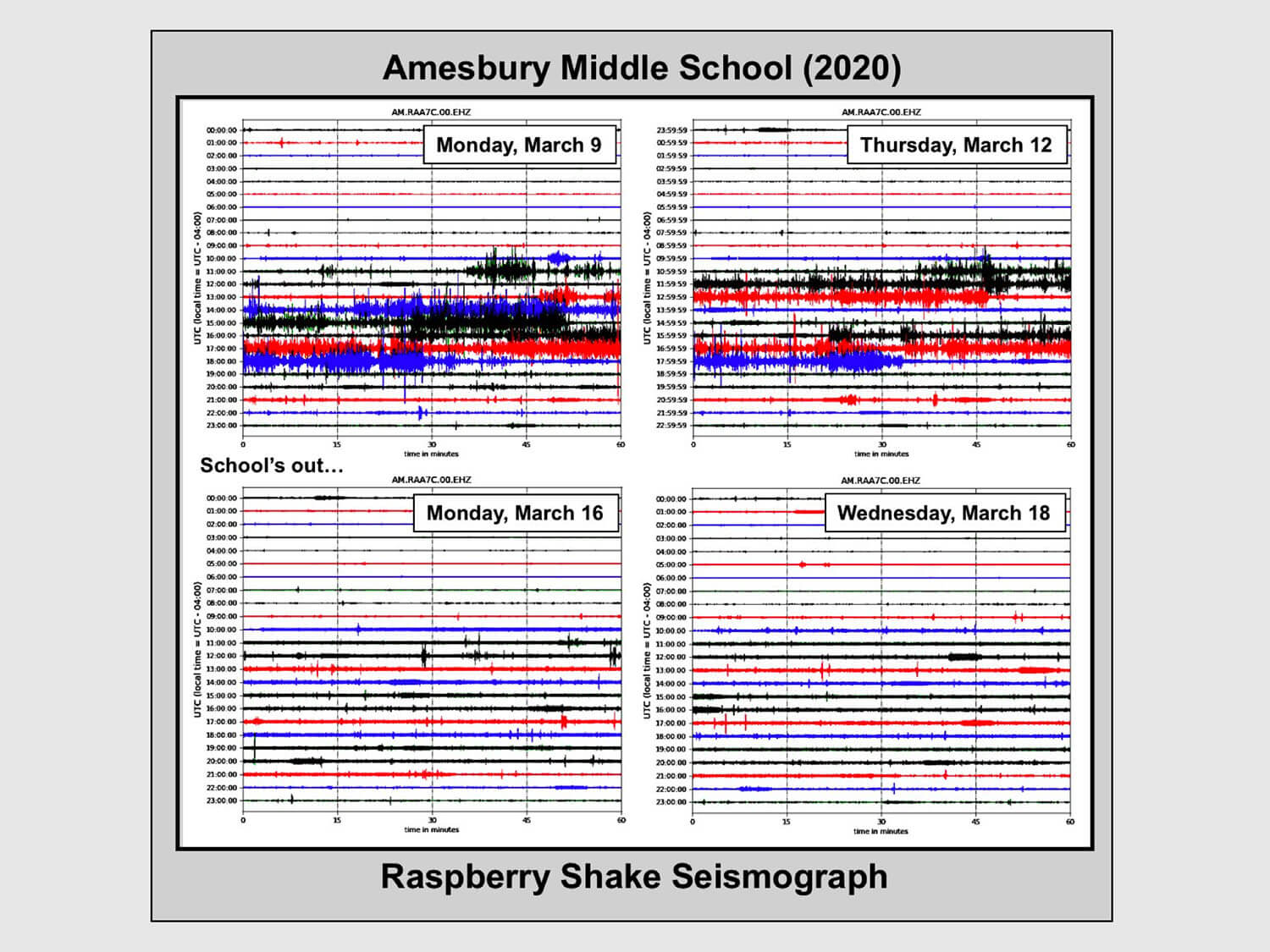 Seismic recordings before and after COVID-19 lockdown
